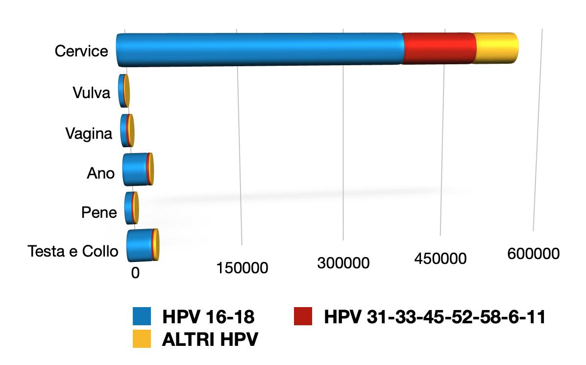 Vaccino hpv seconda dose